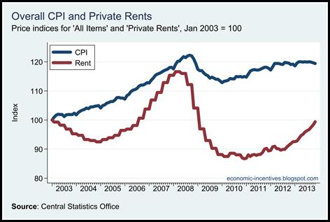 Rents versus the CPI