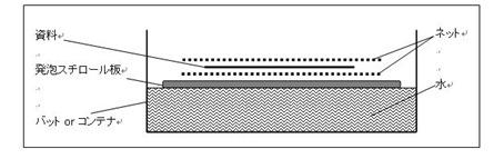 フローティング・ボード法(断面図)