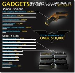 gadgets batman cost