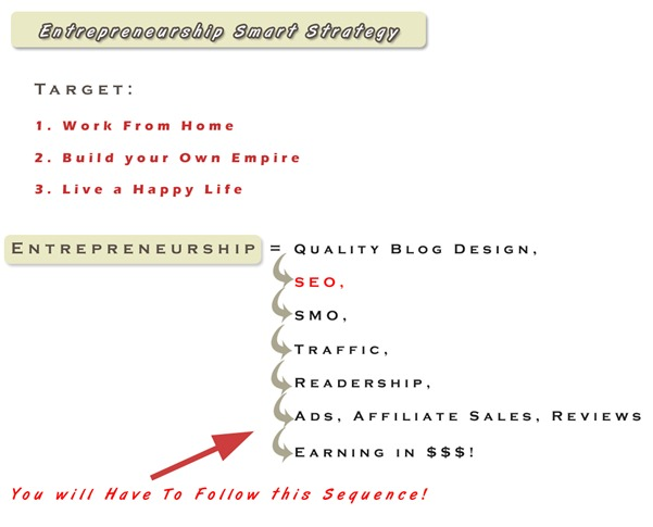 Entrepreneurship smart earning strategy