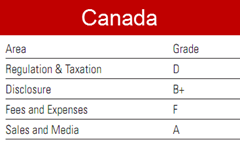 Morningstar rates Canada
