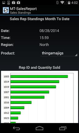 A mobile sales report application created with MobileTogether