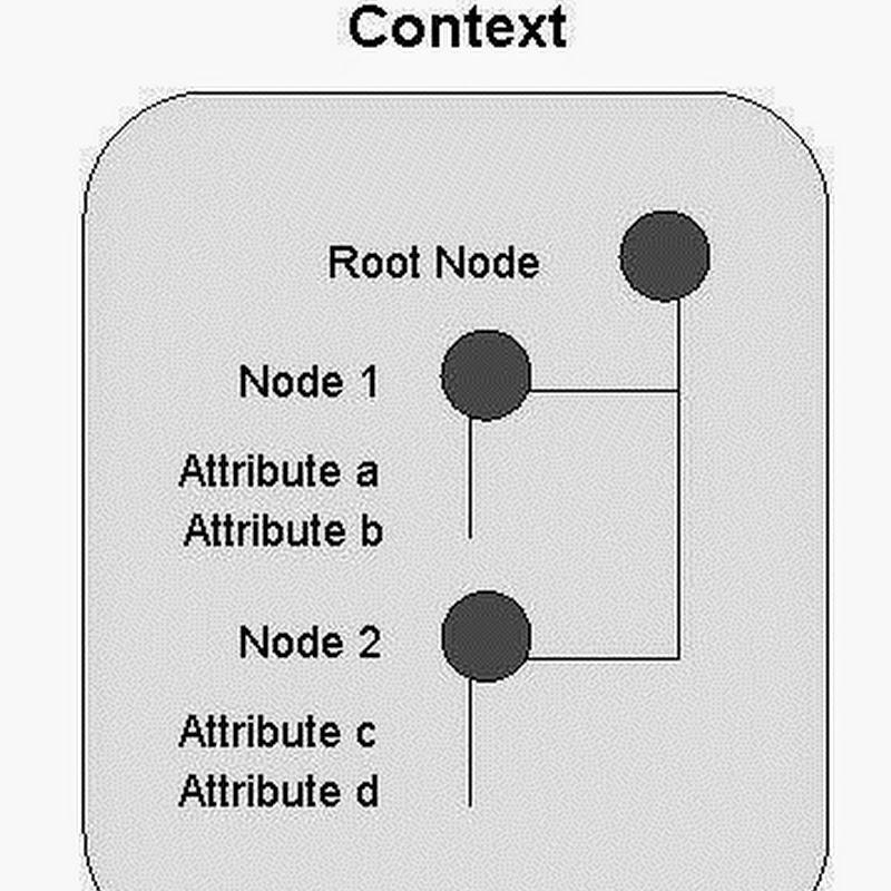 Context in Webdynpro ABAP