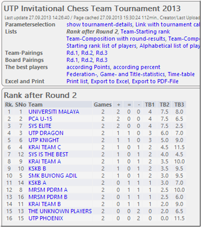 Rank after Round 2, UTP Team Chess 2013