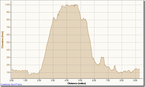 My Activities meadows 6-15-2011, Elevation - Distance