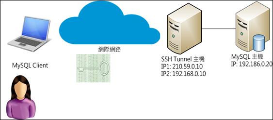 ssh proxy 1