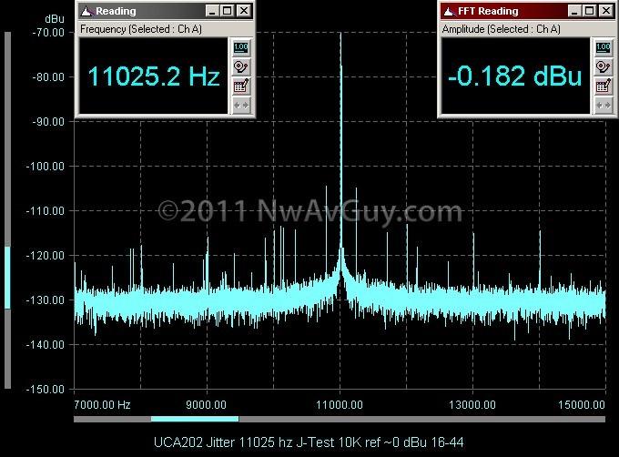 UCA202 Jitter 11025 hz J-Test 10K ref ~0 dBu 16-44