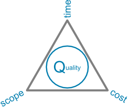 Project Management Triangle with constraints on corners