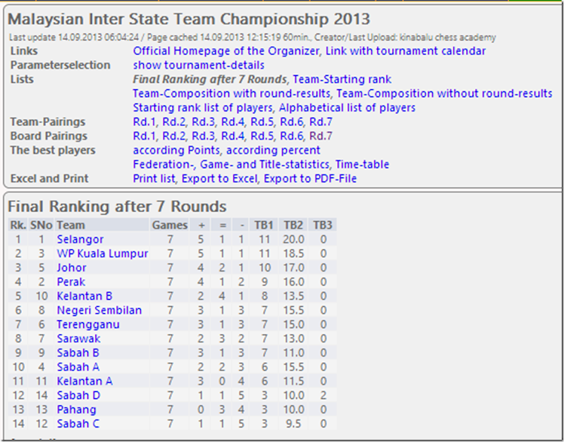 Malaysia Inter State Team Ch 2013 Final Rankings