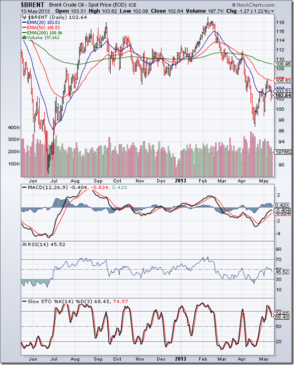 BrentCrude_May1313
