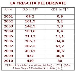 Crescita dei derivati