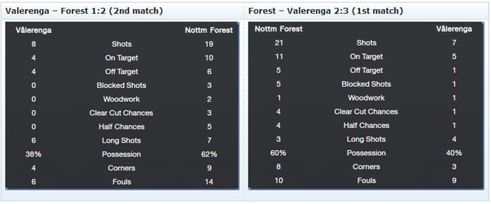 Valeranga - shocking matches