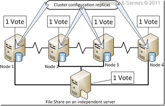 Node & File Share Majority
