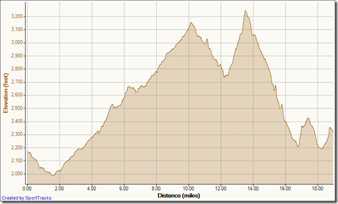 My Activities Calico Trail Run 2012 1-22-2012, Elevation - Distance