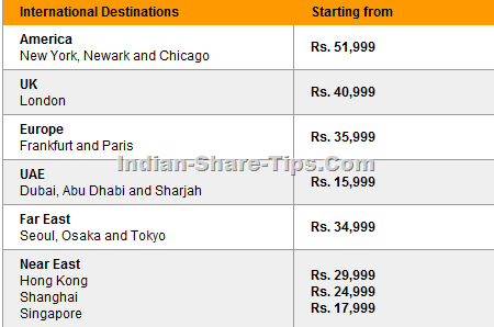 Makemytrip lowest airfares for International travel