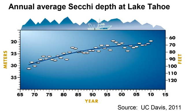 Annual average Secchi depth at lake Tahoe, 1968-2010. This graph shows the depth below surface at which a disk (called a Secchi disk) can be seen when lowered into the lake; the clearer the waters, the greater the depth at which the disk is visible. Each value plotted is the average of 20 to 25 readings made throughout the year. In 2010, an average depth was 64.4 feet, the second shallowest depth ever recorded (the shallowest was 64.1 feet in 1997). Graphic: UC Davis, 2011