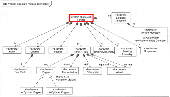 teknisk it  model based systems engineering with sysmlblock definition diagram for vehicle