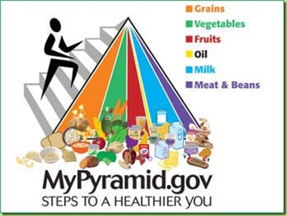 usda-mypyramid-food-chart-border-345
