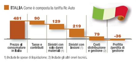 composizione-premio-assicurazione-auto-italia