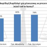 XIX Noc Planszowek - wyniki ankiety. gry na prezent