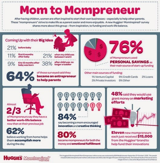 mompreneur data