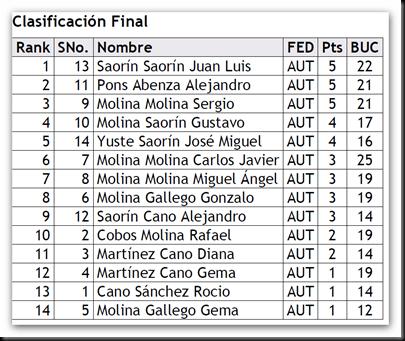 clasificación final