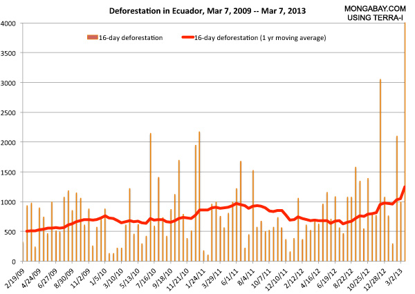 Deforestation in Ecuador, 2009-2013. For the first three months of 2013, deforestation was pacing more than 300 percent ahead of the rate in 2012. The report comes shortly after Ecuadorean President Rafael Correa killed off a proposed plan to prohibit oil drilling in Yasuni National Park in exchange for payments equivalent to half the value of the park's unexploited oil reserves. Graphic: Mongabay.com / Terra-i