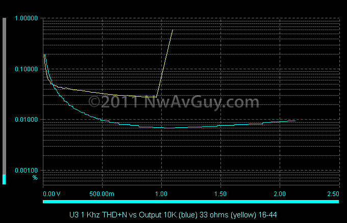 U3 1 Khz THD N vs Output 10K (blue) 33 ohms (yellow) 16-44