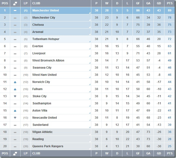 Barclays Premier League Table