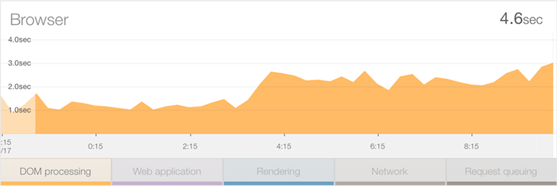 NewRelic DOM time report
