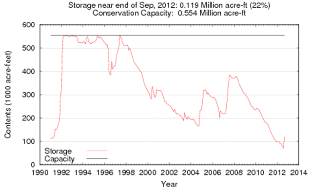 Water Storage at O. H. Ivie Reservoir in Texas, 1991-2012. Texas Water Development Board with data from USGS, IBWC, and USACE