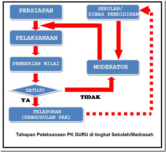 Tahapan Pelaksanaan PK Guru di tingkat Sekolah/Madrasah