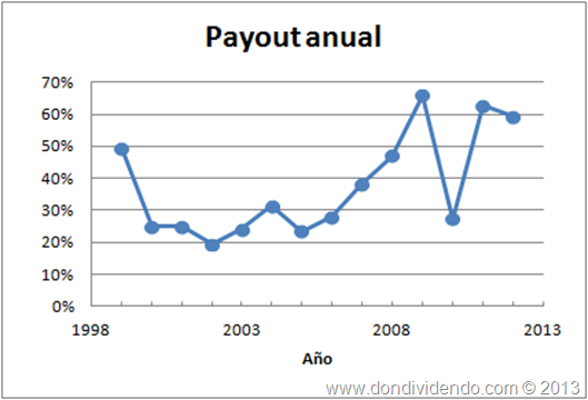 Payout REPSOL Don Dividendo