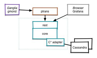 RHQ metrics grafana setup