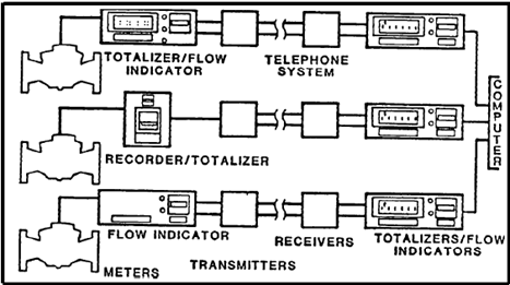 Multi-Input System