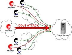 DOS_attack
