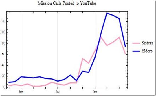 2013 June YouTube Callings