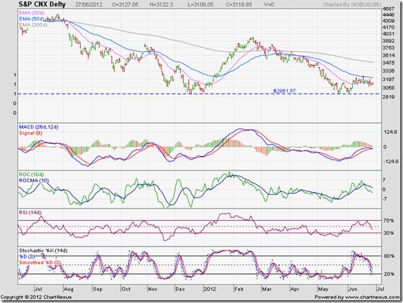S&P CNX Defty_Jun2712