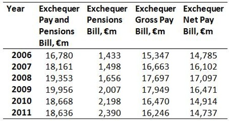 Exchequer Pay