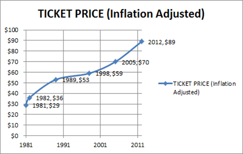 http://futureprobe.blogspot.com/2013/04/the-walt-disney-world-ticket-price.html