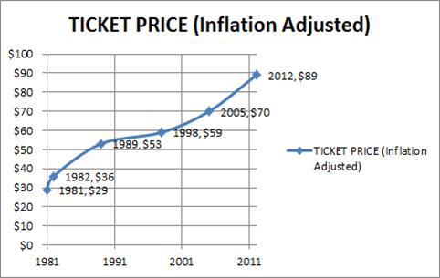 http://futureprobe.blogspot.com/2013/04/the-walt-disney-world-ticket-price.html