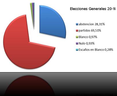 ¿Es antisistema pedir que se represente al 3% de los votos emitidos?