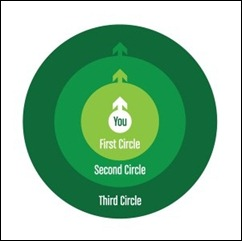 third_circle_scott_stratten