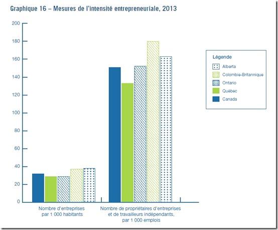 Mesures de l'intensité entrepreneuriale