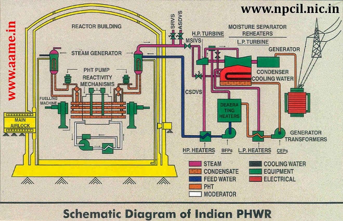Pressurized Heavy Water Reactor Phwr Indigenous Indian Design Power Plant Engineering Layout Schematic Diagram R