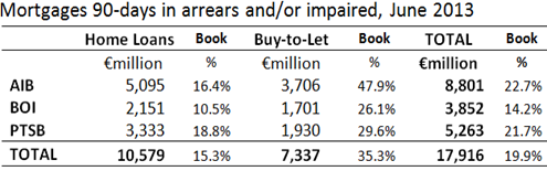 Impaired Mortgages in Covered Banks