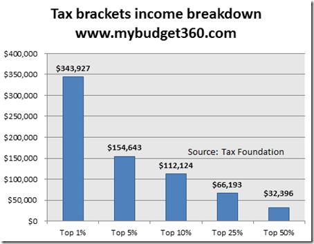 US Taxe brackets