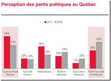 Perception des partis politiques au Québec