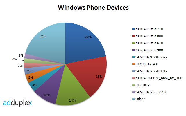 windows-phone-devices