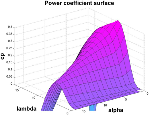 3D view of power coefficient (Cp) for V52 model